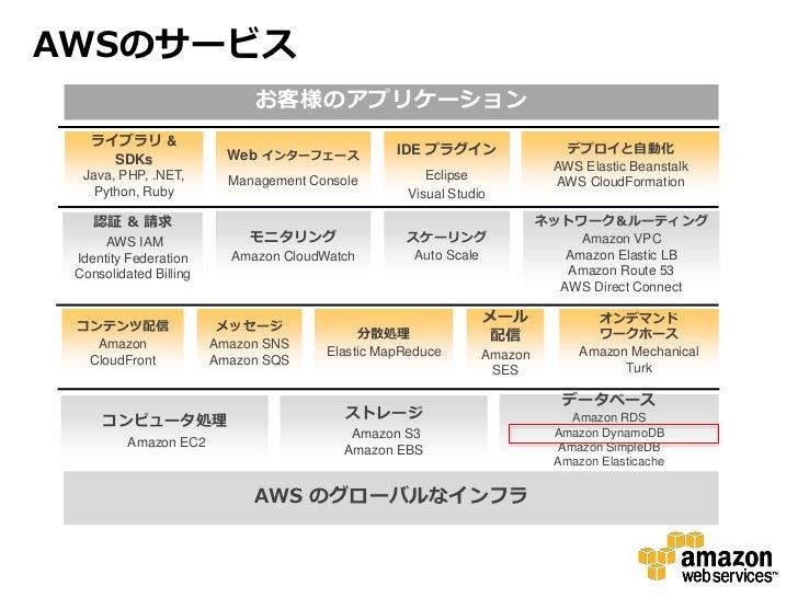 AWSのサービス                             お客様のアプリケーション   ライブラリ &                                                 IDE プラグイン     ...