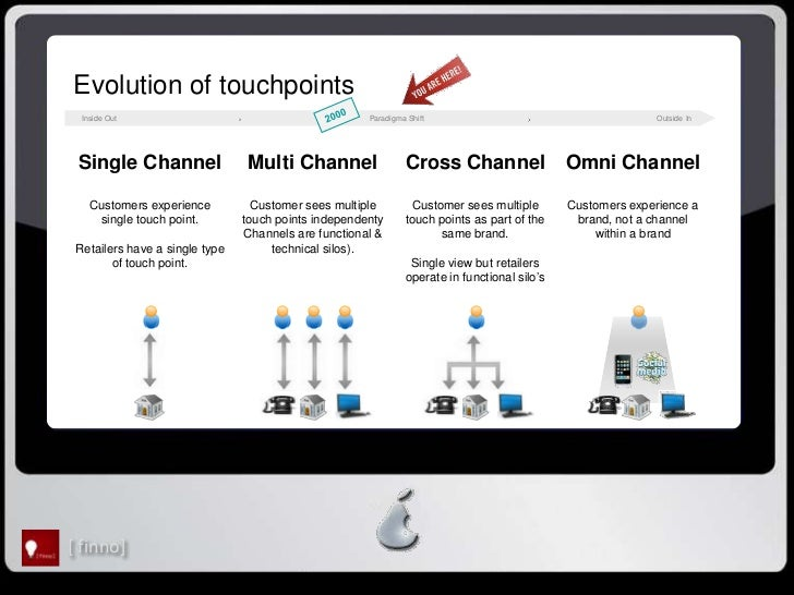 Evolution of touchpoints  Inside Out                                          Paradigma Shift                             ...