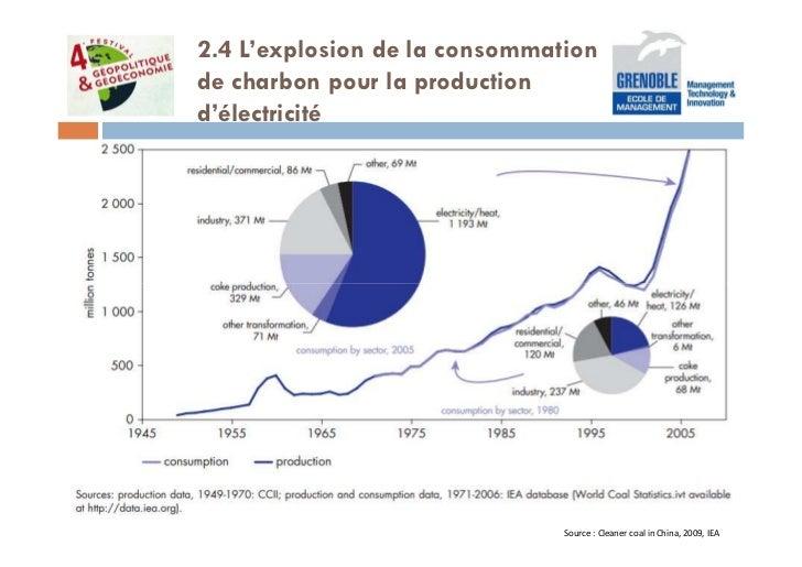 2.4 L'explosion de la consommationde charbon pour la productiond'électricité                               Source : Cleane...