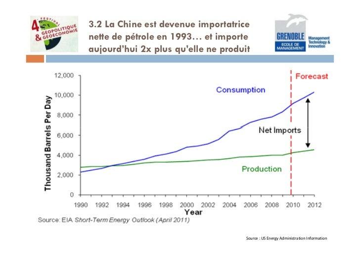 3.2 La Chine est devenue importatricenette de pétrole en 1993… et importeaujourd'hui 2x plus qu'elle ne produit           ...