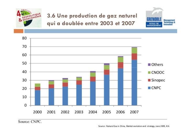3.6 Une production de gaz naturelqui a doublée entre 2003 et 2007                  Source : Natural Gas in China, Market e...
