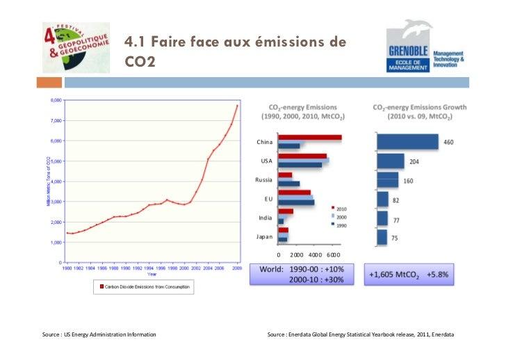 4.1 Faire face aux émissions de                                CO2Source : US Energy Administration Information      Sourc...