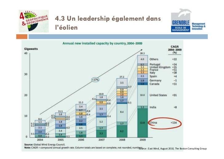 4.3 Un leadership également dansl'éolien                         Source : East Wind, August 2010, The Boston Consulting Gr...