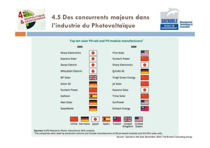 4.5 Des concurrents majeurs dansl'industrie du Photovoltaïque                     Source : Sunrise in the East, December 2...