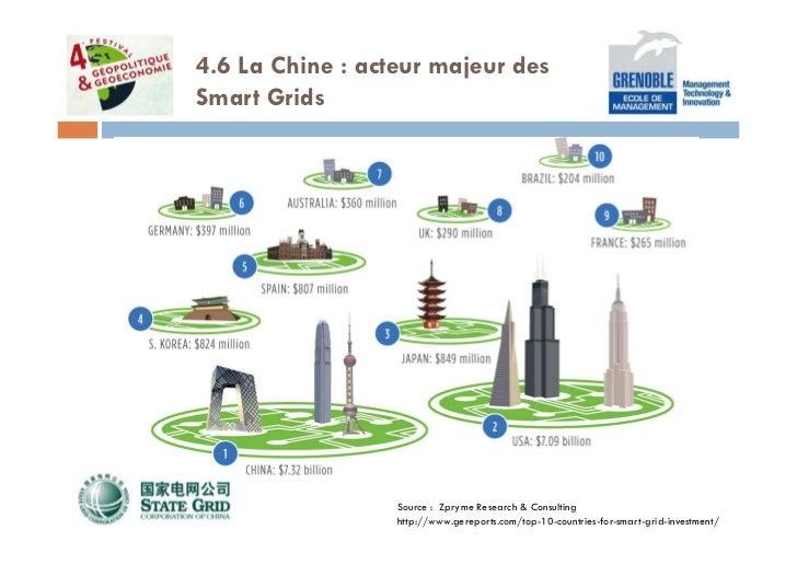4.6 La Chine : acteur majeur desSmart Grids                  Source : Zpryme Research & Consulting                  http:/...
