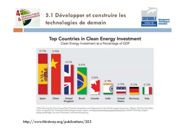 5.1 Développer et construire les             technologies de demainhttp://www.thirdway.org/publications/353