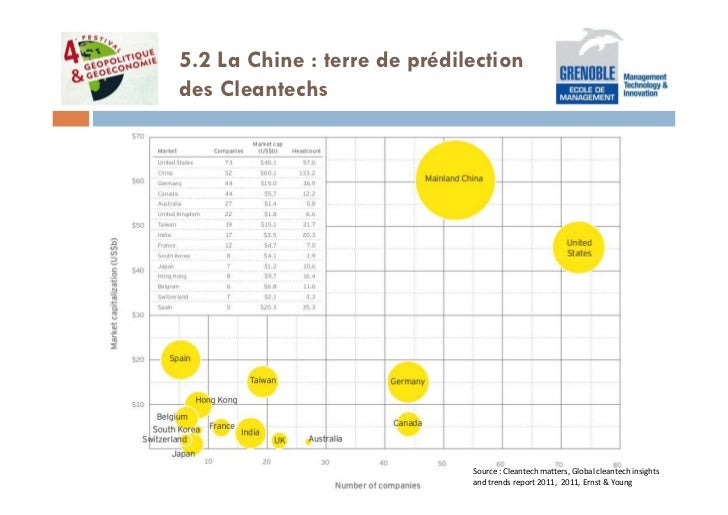 5.2 La Chine : terre de prédilectiondes Cleantechs                              Source : Cleantech matters, Global cleante...