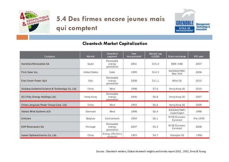 5.4 Des firmes encore jeunes maisqui comptent       Cleantech Market Capitalization             Source : Cleantech matters...