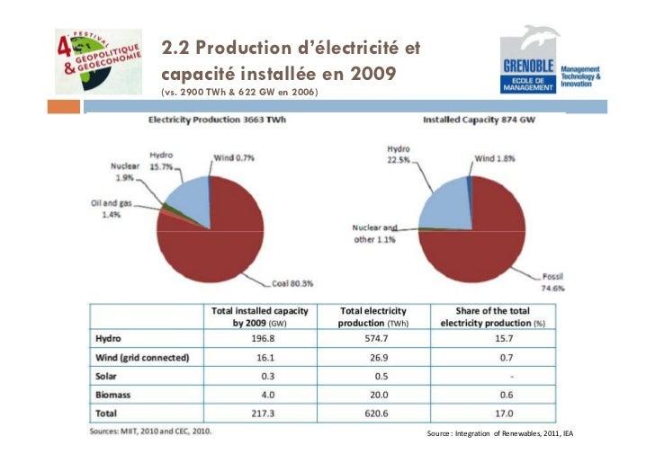 2.2 Production d'électricité etcapacité installée en 2009(vs. 2900 TWh & 622 GW en 2006)                                  ...