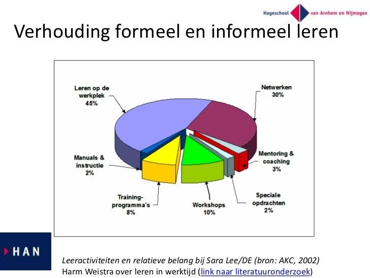 Verhouding formeel en informeel leren     Leeractiviteiten en relatieve belang bij Sara Lee/DE (bron: AKC, 2002)     Harm ...
