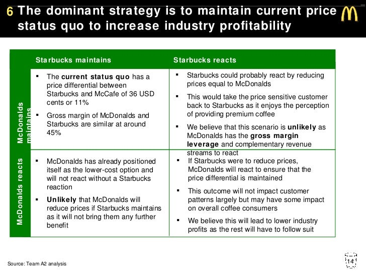 mcds current strategy Global fund treasury management gf-oig  the current level and  duties do not include checks of trades completed against the approved hedging strategy,.