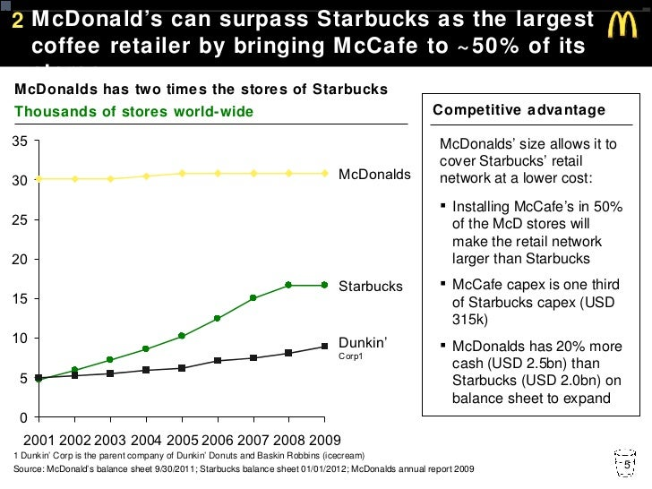 starbucks vs mccafe Surrounded by $6 cups of coffee galore, sfers have learned to swear off chain  coffee shops like starbucks and, god forbid, drink anything you.
