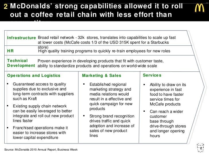 infrastructure of mcdonalds Management information system in mcdonalds information although mcdonalds has a market share in south asia system in organizational infrastructure.