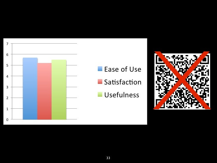 """X7""""6""""5""""     Ease""""of""""Use""""4""""3""""     Sa2sfac2on""""2""""   Usefulness""""1""""0""""     33"""