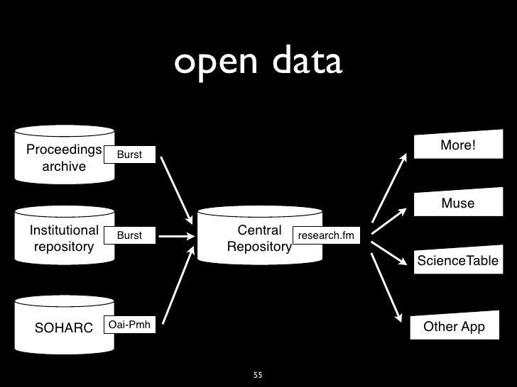 open dataProceedings                                               More!                 Burst  archive                   ...