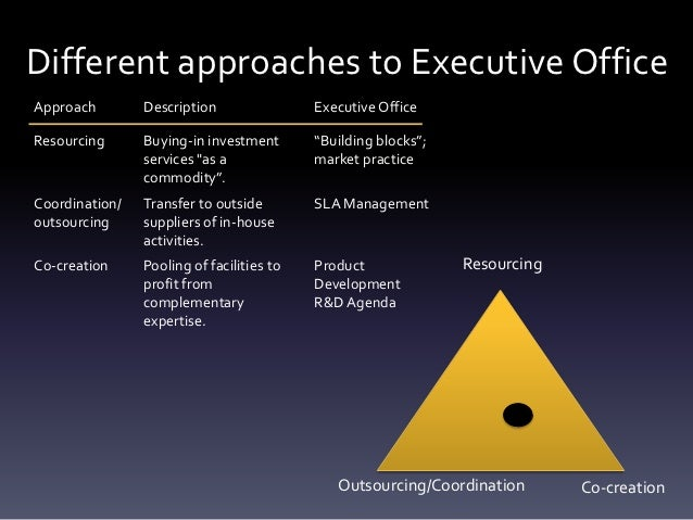Different approaches to Executive OfficeApproach        Description                Executive OfficeResourcing      Buying-...