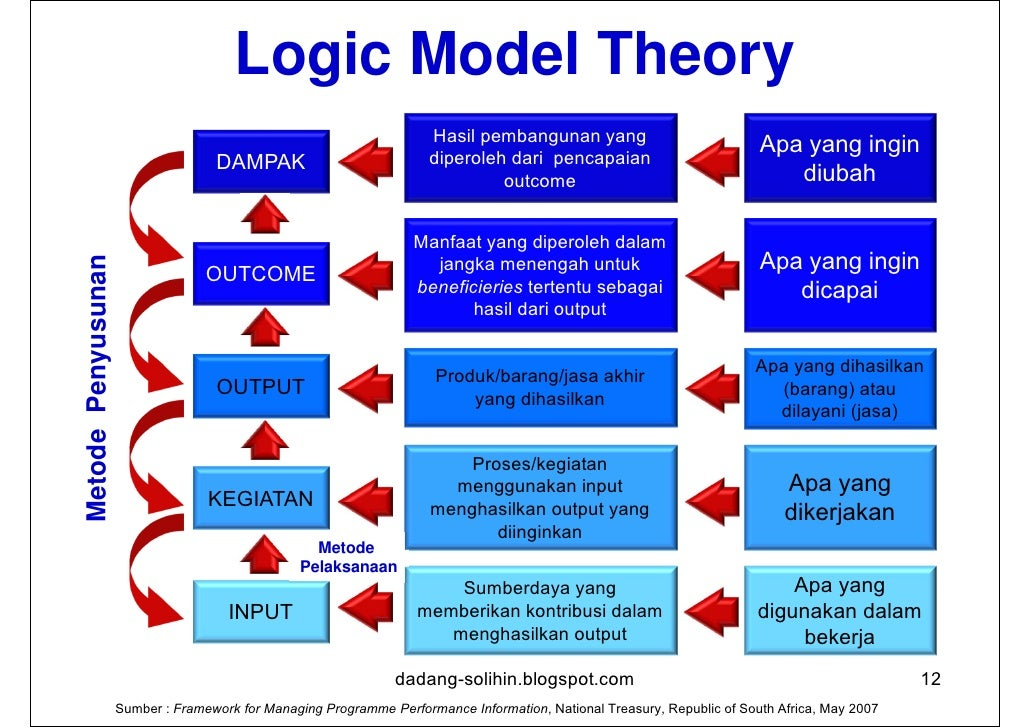Batasan Model Logik•   Model logik menggambarkan realita (program tidak linear, hubungan    dinamis yang jarang mengikuti ...