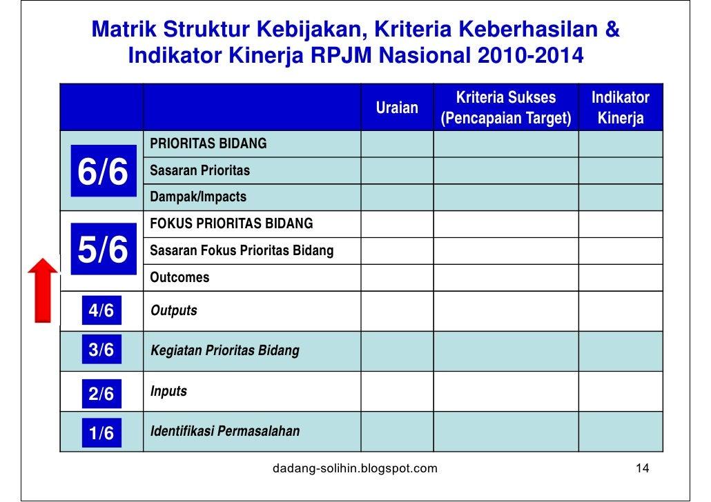 Matrik Struktur Kebijakan, Kriteria Keberhasilan &         Indikator Kinerja RPJM Nasional 2010-2014                      ...