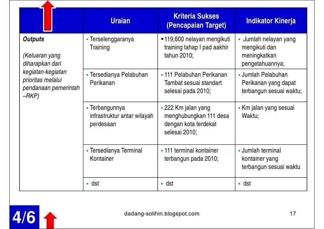 Kriteria Sukses                                          Uraian                                                 Indikator ...
