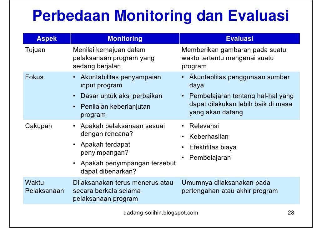 Kriteria Evaluasi1. Relevansi2. Efektifitas3. Efisiensi4. Dampak5. Keberlanjutan                   dadang-solihin.blogspot...