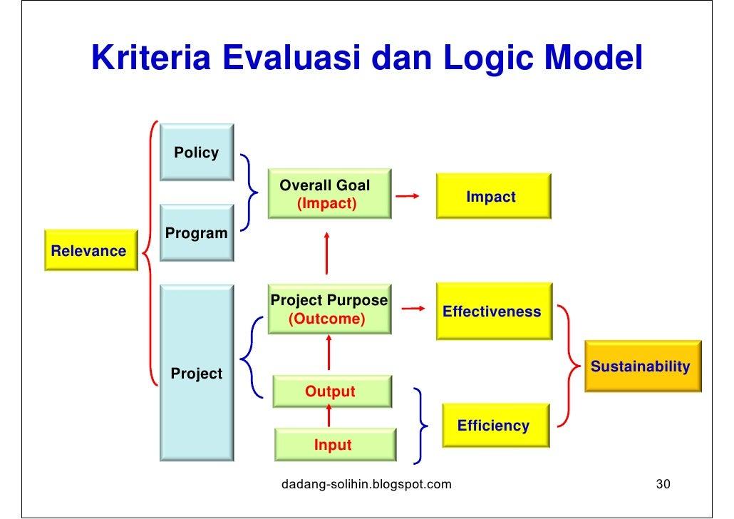 Relevansi Sejauh mana kegiatan sejalan dengan prioritas dan kebijakan      Levels            Logframe      Policy        ...