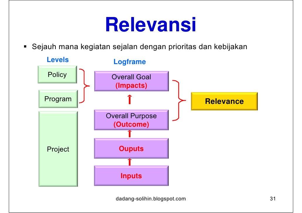 Efektivitas Suatu ukuran sejauh mana sebuah kegiatan mencapai tujuan      Levels           Logframe      Policy          ...