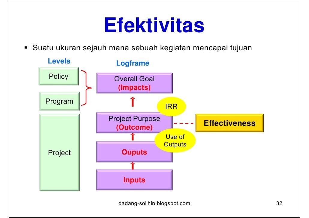 Efisiensi Mengukur keluaran, kualitatif dan kuantitatif, dalam hubungan  dengan masukan.      Levels                     ...