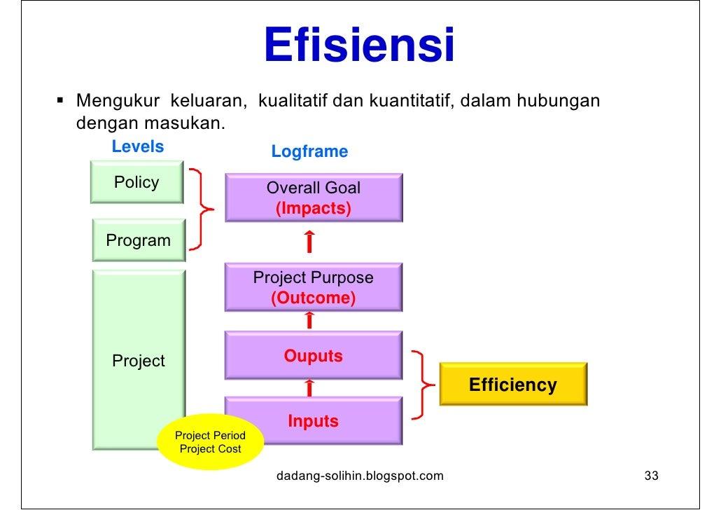 Dampak Perubahan positif dan negatif yang dihasilkan oleh sebuah intervensi  pembangunan, secara langsung maupun tidak, d...