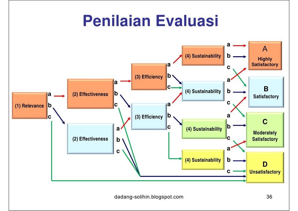 Fokus Monev•   monitoring dan evaluasi dapat digunakan sebagai pembelajaran dari    apa yang telah dilakukan dan bagaimana...