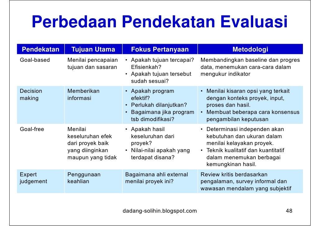Sistem EvaluasiTerdapat tiga aspek dalam sistem evaluasi:1. Perencanaan evaluasi2. Pelaksanaan evaluasi3. Pemanfaatan hasi...