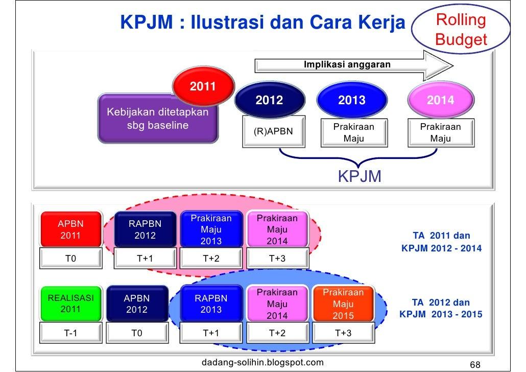 Penghitungan Prakiraan Maju dalam KPJM                                                Angka Prakiraan Maju untuk tahun-   ...