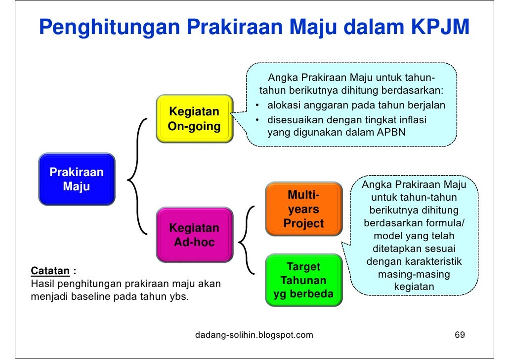 Indikator Kinerja•   Indikator Kinerja merupakan alat ukur untuk menilai keberhasilan    suatu program atau kegiatan.•   I...