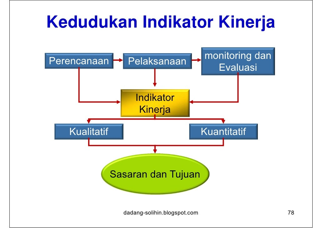 1/3Kriteria Penyusunan Indikator Kinerja1. Relevant: indikator terkait secara logis dan langsung dengan tugas   institusi,...