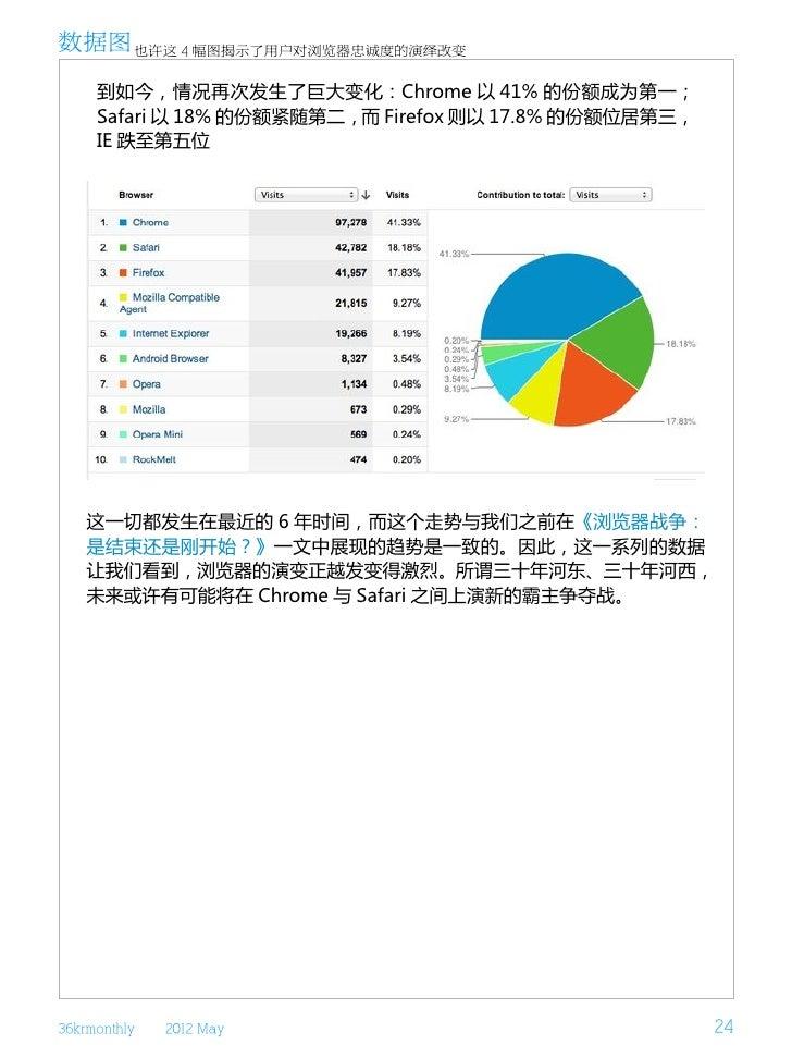 数据图 也许这 4 幅图揭示了用户对浏览器忠诚度的演绎改变     到如今,情况再次发生了巨大变化:Chrome 以 41% 的份额成为第一;     Safari 以 18% 的份额紧随第二,而 Firefox 则以 17.8% 的份额位居第...