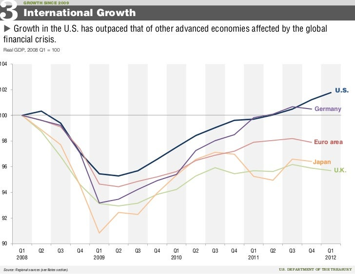 Recent Us Economic Growth In Charts