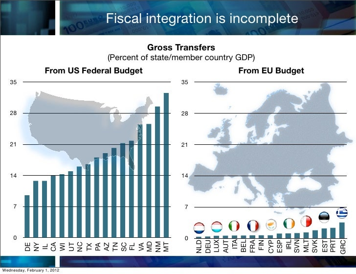 Fiscal integration is incomplete                                             Gross Transfers                              ...