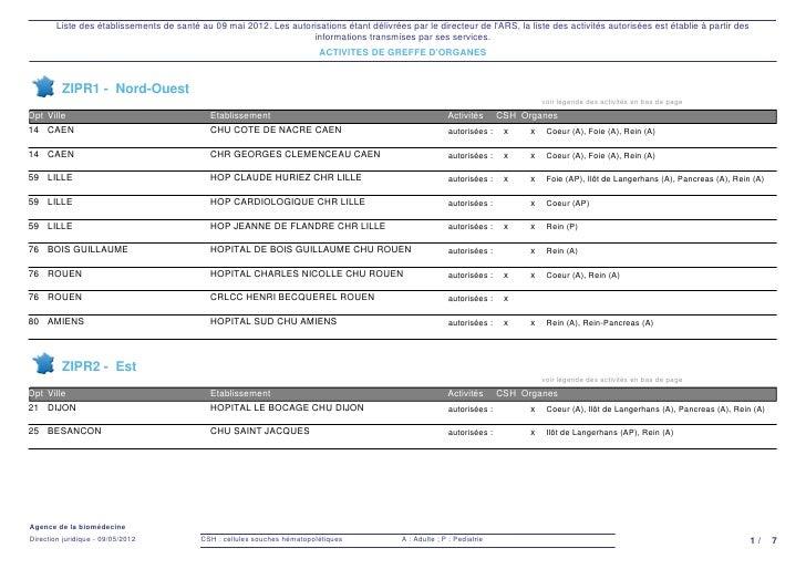 Liste des établissements de santé au 09 mai 2012. Les autorisations étant délivrées par le directeur de lARS, la liste des...