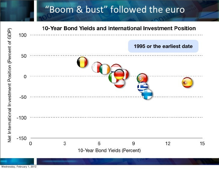 """""""Boom & bust"""" followed the euro                                                           1995 or the earliest d..."""