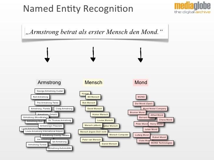 Mediaglobe Semantische Analyse