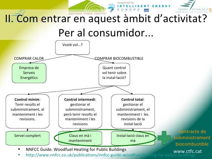 II. Com entrar en aquest àmbit d'activitat?           Per al consumidor...                           Vostè vol…?  COMPRAR ...
