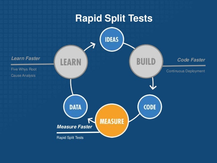 Split-testing all the time• A/B testing is key to validating your hypotheses• Has to be simple enough for everyone to use ...