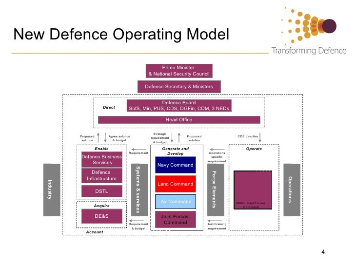 Ministry Of Defence Ideas Management