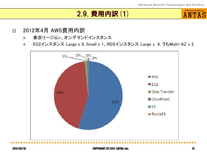 Advanced Network Technologies And Services                              2.9. 費用内訳(1)      2012年4月 AWS費用内訳            東京リ...