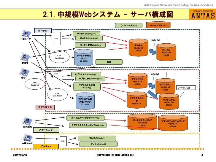 Advanced Network Technologies And Services                         2.1. 中規模Webシステム - サーバ構成図                               ...