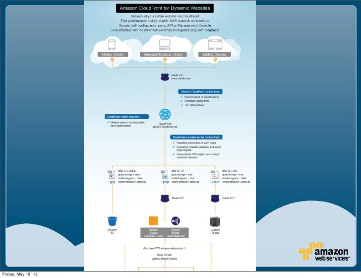 Copyright © 2011 Amazon Web ServicesFriday, May 18, 12