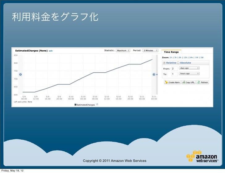 利用料金をグラフ化                     Copyright © 2011 Amazon Web ServicesFriday, May 18, 12