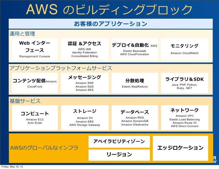 AWS のビルディングブロック                                      お客様のアプリケーション      運⽤用と管理理      Building Block Services              W...