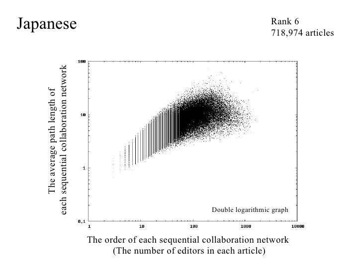 Network Analysis For Understanding Dynamics Wikipedia Music Chaos