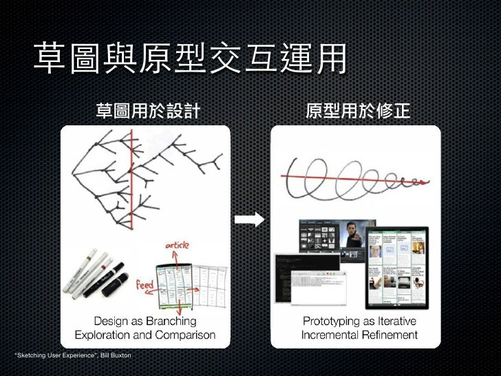 """草圖與原型交互運用                           草圖用於設計          原型用於修正""""Sketching User Experience"""", Bill Buxton"""