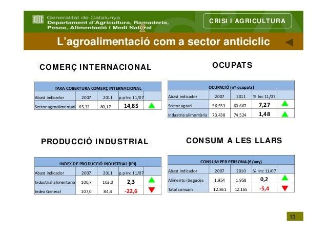 CRISI I AGRICULTURA            L'agroalimentació com a sector anticiclic  COMERÇ INTERNACIONAL                            ...
